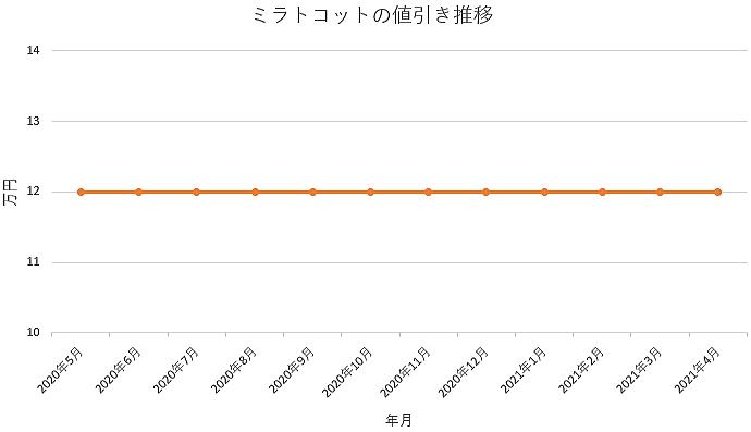 ミラトコットの値引き推移グラフ