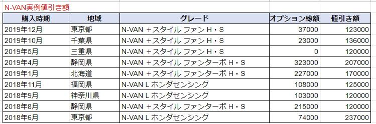 N-VANの実例値引き額表
