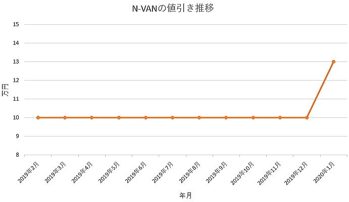 N-VANの値引きグラフ推移