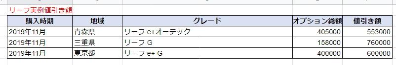 リーフの実例値引き額表