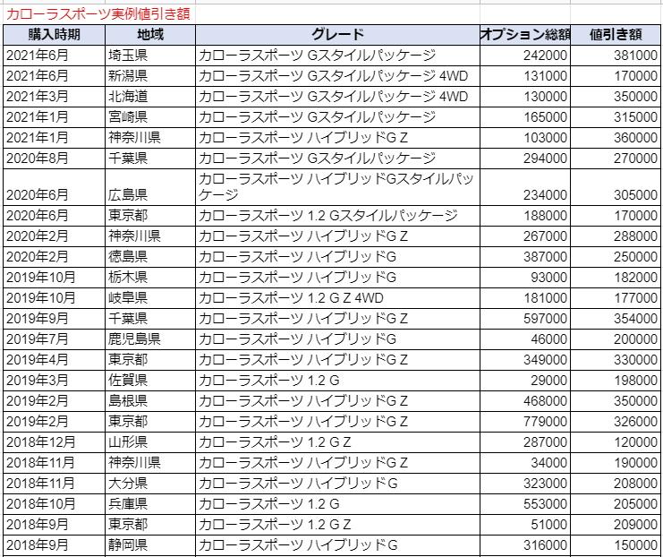 カローラスポーツの実例値引き額表