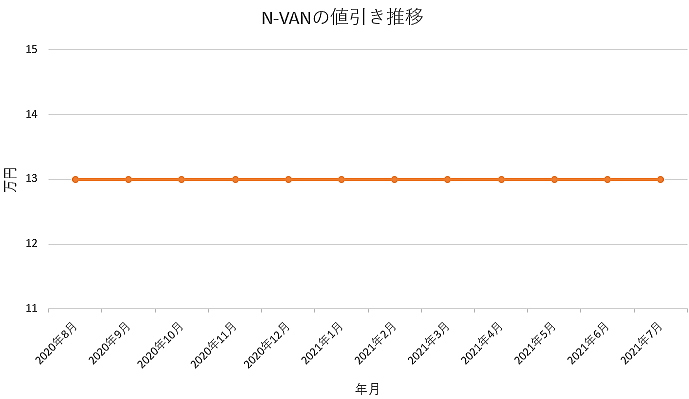 N-VANの値引き推移グラフ