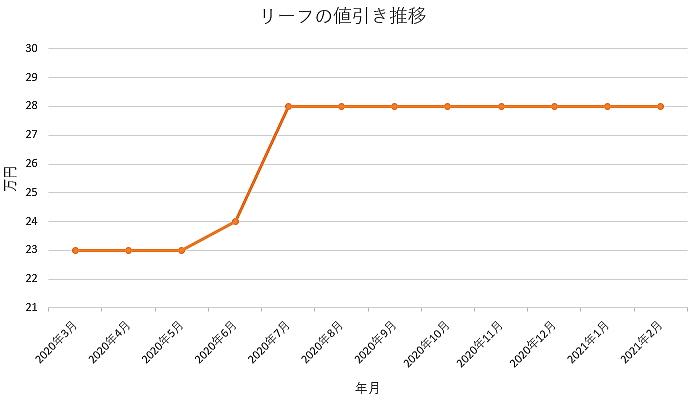 リーフの値引き推移グラフ
