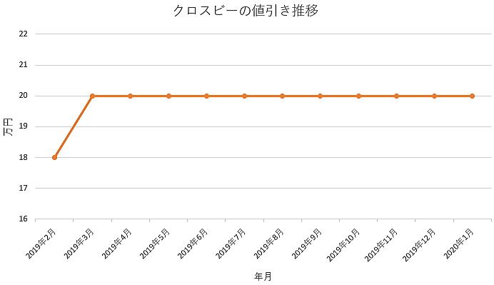 クロスビーの値引きグラフ推移
