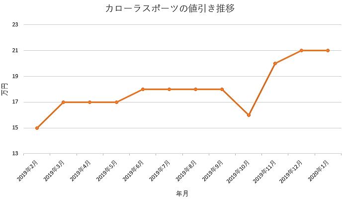 カローラスポーツの値引きグラフ推移