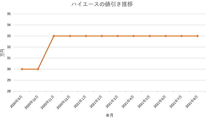 ハイエースの値引き推移グラフの値引き推移グラフ