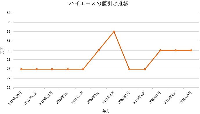 ハイエースの値引き推移グラフ