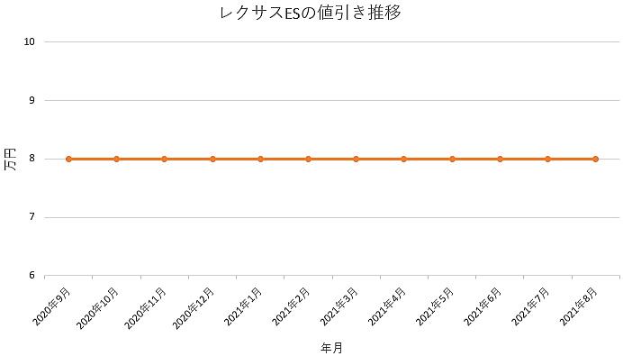 レクサスESの値引き推移グラフの値引き推移グラフ