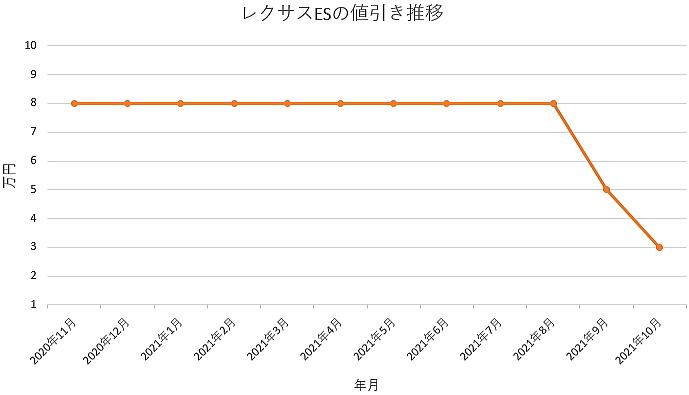 レクサスESの値引き推移グラフ