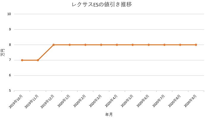 レクサス ESの値引き推移グラフ