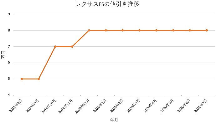 ESの値引き推移グラフ