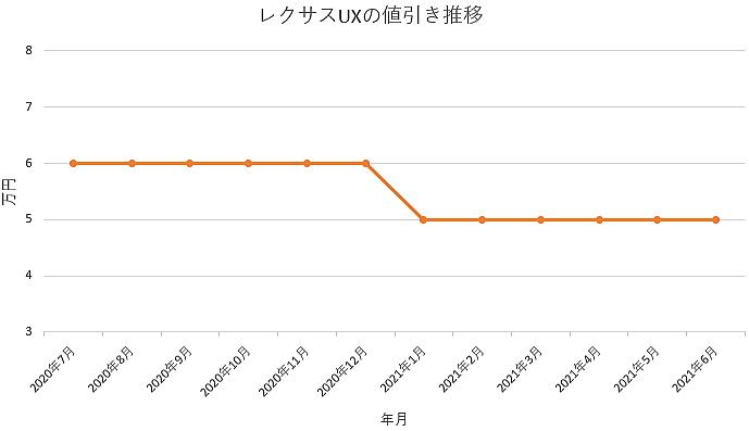 レクサスUXの値引き推移グラフの値引き推移グラフ