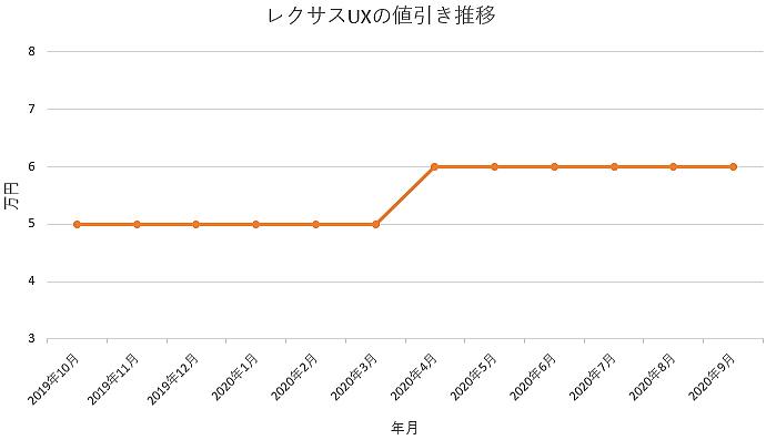 レクサス UXの値引き推移グラフ