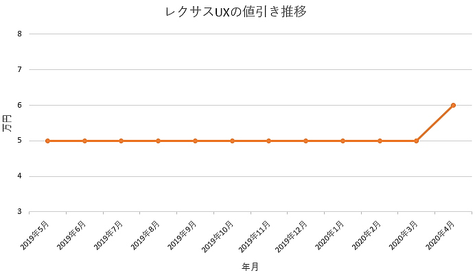 レクサスUXの値引き推移グラフ