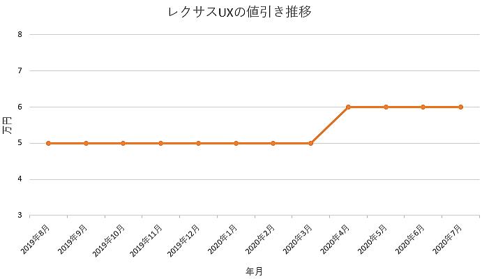 UXの値引き推移グラフ