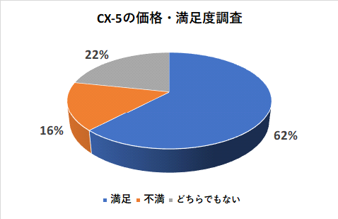 CX-5の価格・満足度調査