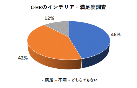 C-HRのインテリア満足度調査