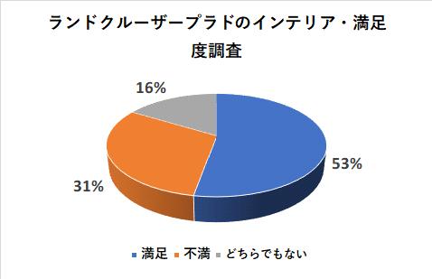 ランドクルーザープラドのインテリアの満足度調査