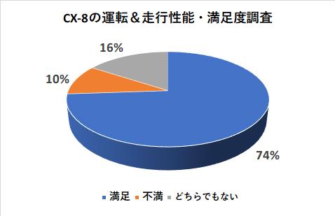 CX-8の運転&走行性能の満足度調査