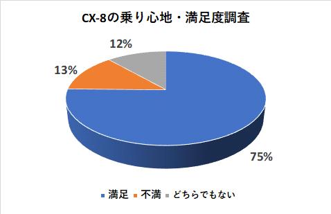 CX-8の乗り心地の満足度調査