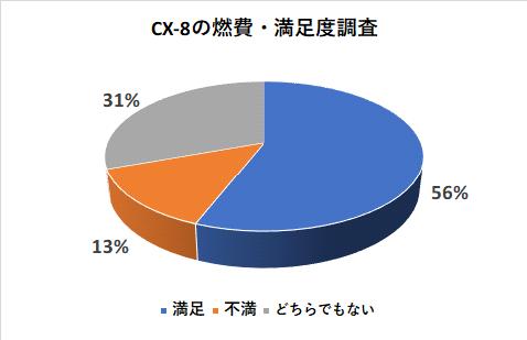 CX-8の燃費の満足度調査