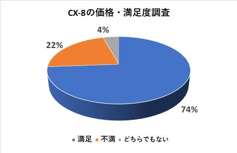 CX-8の価格の満足度調査