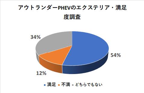 アウトランダーPHEVのエクステリアの満足度調査