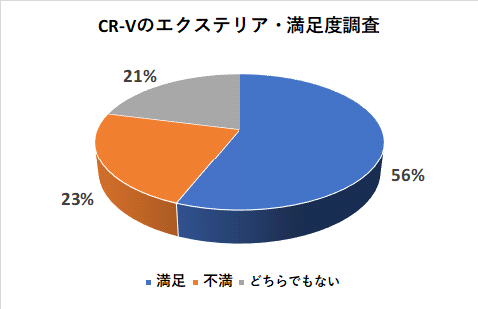 CR-Vのエクステリアの満足度調査