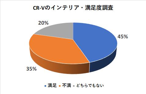 CR-Vのインテリアの満足度調査