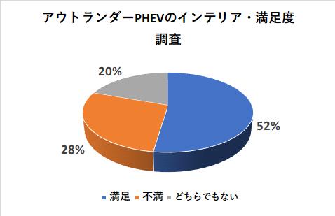 アウトランダーPHEVのインテリアの満足度調査