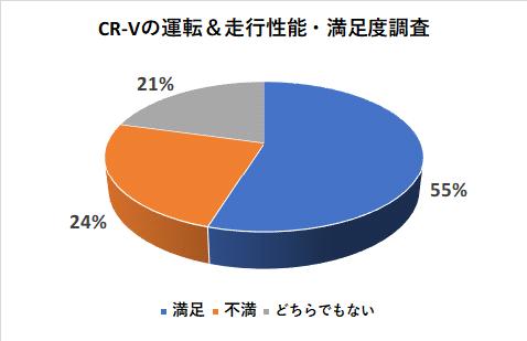 CR-Vの運転&走行性能の満足度調査