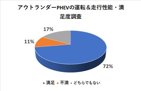 アウトランダーPHEVの運転&走行性能の満足度調査