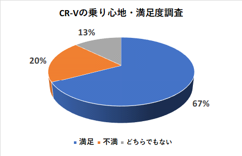 CR-Vの乗り心地の満足度調査