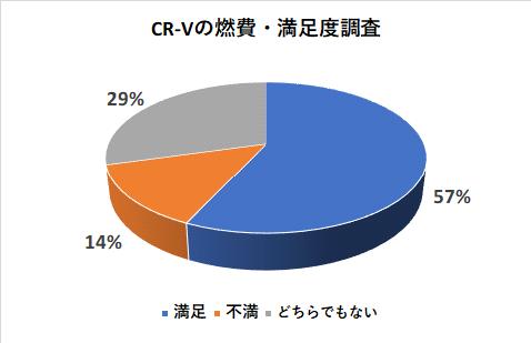 CR-Vの燃費の満足度調査