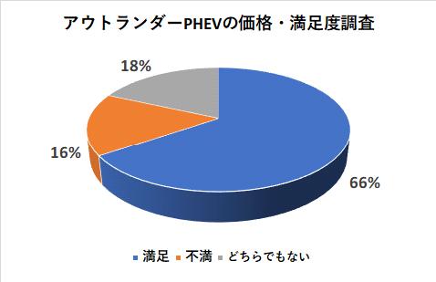 アウトランダーPHEVの価格の満足度調査