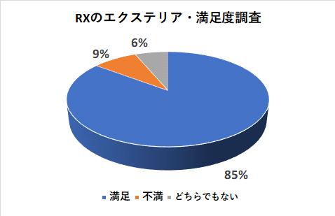 レクサスRXのエクステリアの満足度調査