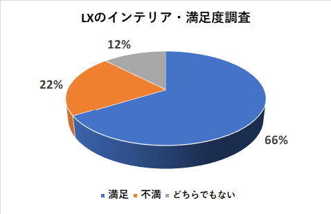 レクサスLXのインテリアの満足度調査