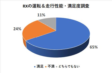 レクサスRXの運転&走行性能の満足度調査