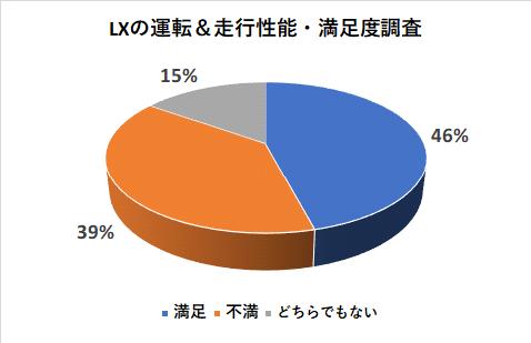 レクサスLXの運転&走行性能の満足度調査