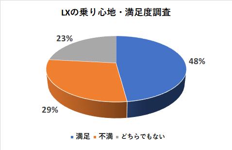 レクサスLXの乗り心地の満足度調査