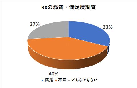 レクサスRXの燃費の満足度調査