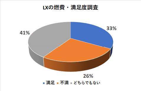 レクサスLXの燃費の満足度調査