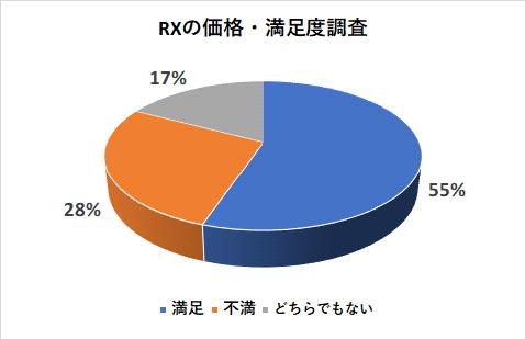 レクサスRXの価格の満足度調査