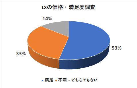 レクサスLXの価格の満足度調査