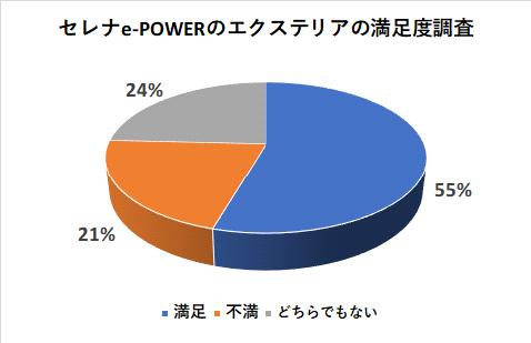 セレナe-POWERのエクステリアの満足度調査