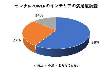 セレナe-POWERのインテリアの満足度調査