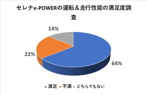 セレナe-POWERの運転&走行性能の満足度調査