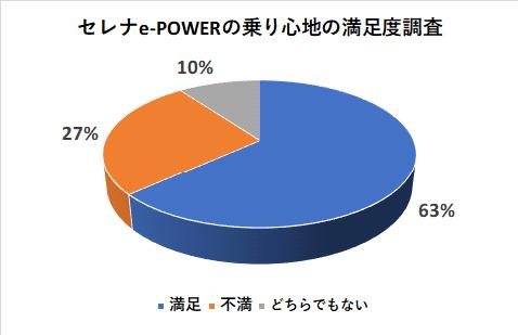 セレナe-POWERの乗り心地の満足度調査