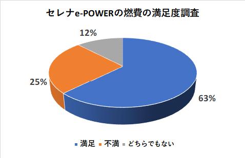セレナe-POWERの燃費の満足度調査