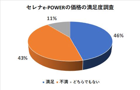 セレナe-POWERの価格の満足度調査
